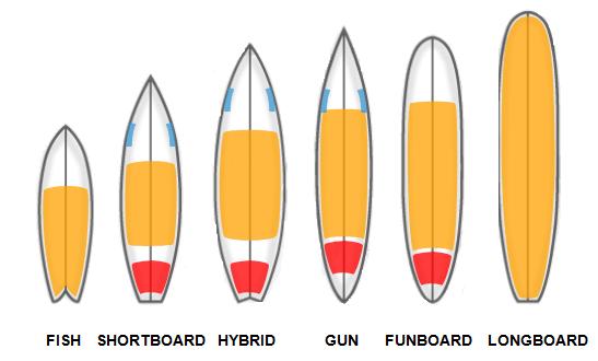 Surfing a tenerife tipologie di tavole da surf leggo - Misure tavole da surf ...